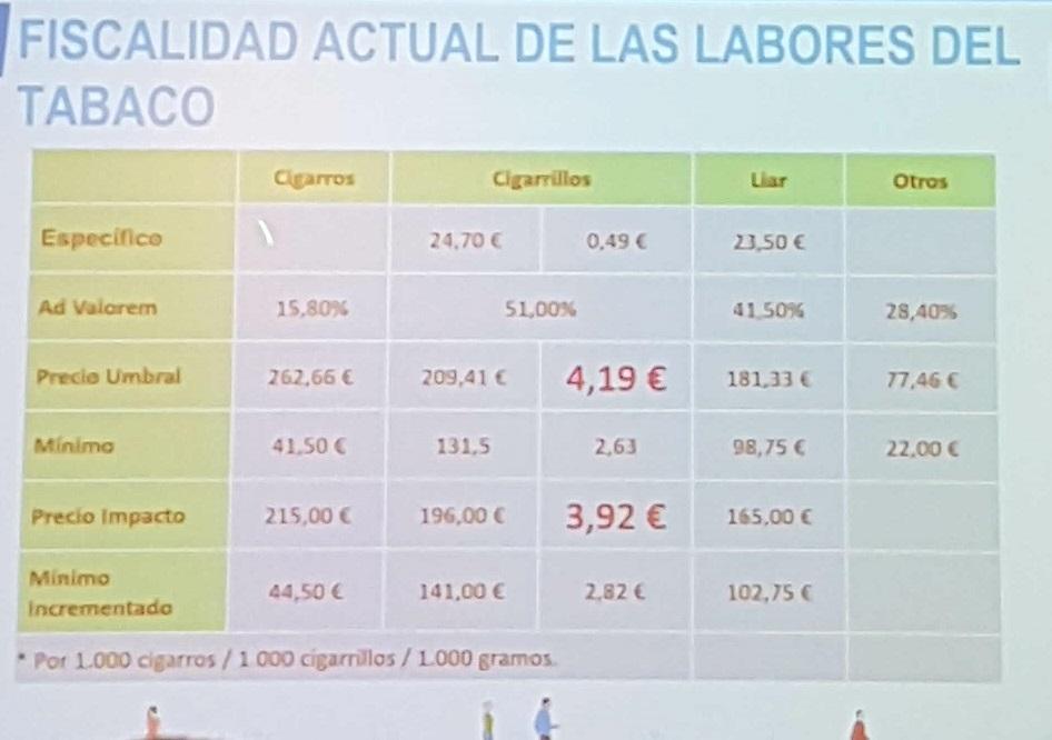 Tabla de la fiscalidad de los productos del tabaco en España